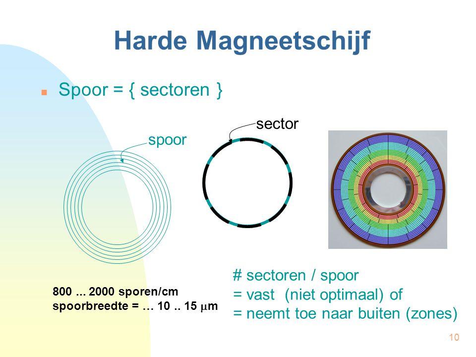 10 Harde Magneetschijf Spoor = { sectoren } sector spoor 800... 2000 sporen/cm spoorbreedte = … 10.. 15  m # sectoren / spoor = vast (niet optimaal)