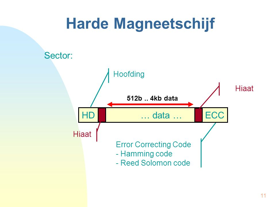11 Harde Magneetschijf 512b.. 4kb data Hoofding Error Correcting Code - Hamming code - Reed Solomon code HD … data … ECC Hiaat Sector: