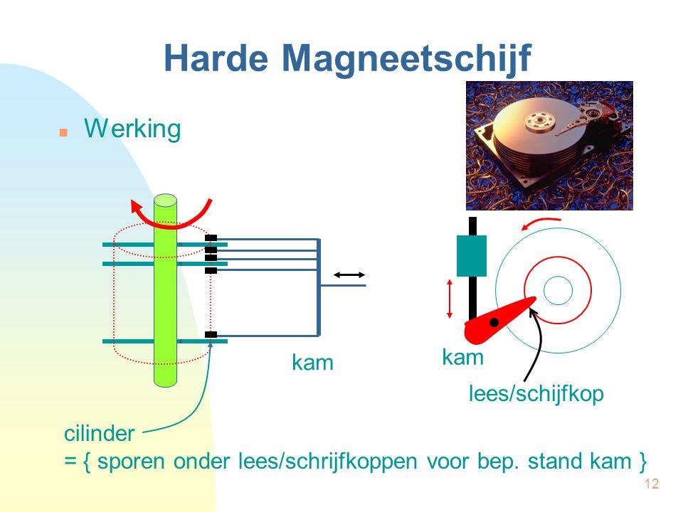 12 Harde Magneetschijf Werking kam cilinder = { sporen onder lees/schrijfkoppen voor bep. stand kam } lees/schijfkop kam