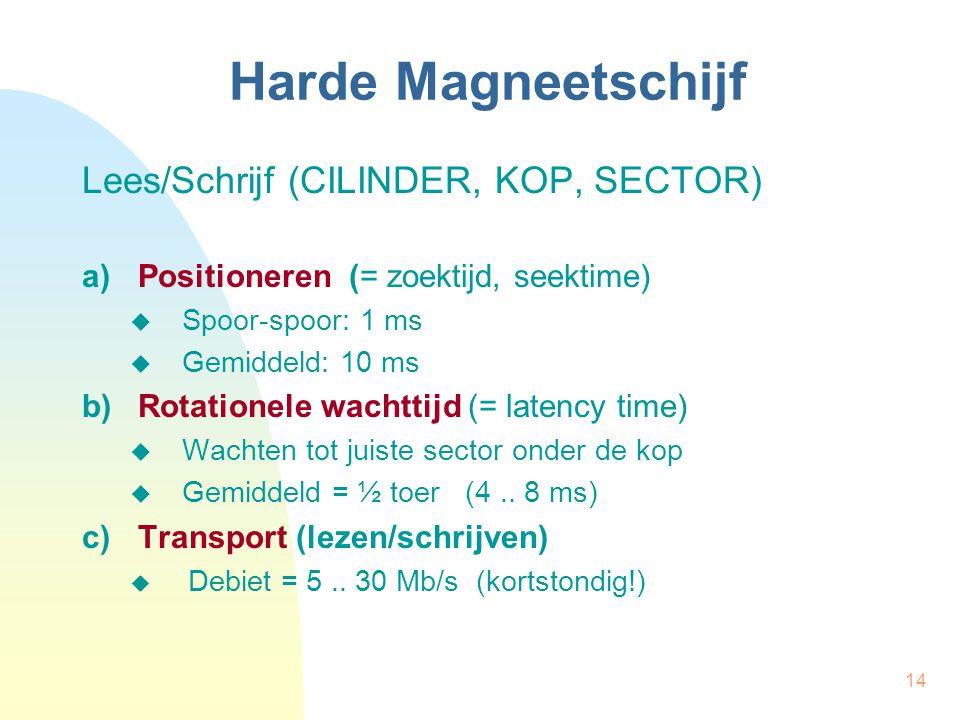 14 Harde Magneetschijf Lees/Schrijf (CILINDER, KOP, SECTOR) a)Positioneren (= zoektijd, seektime)  Spoor-spoor: 1 ms  Gemiddeld: 10 ms b)Rotationele