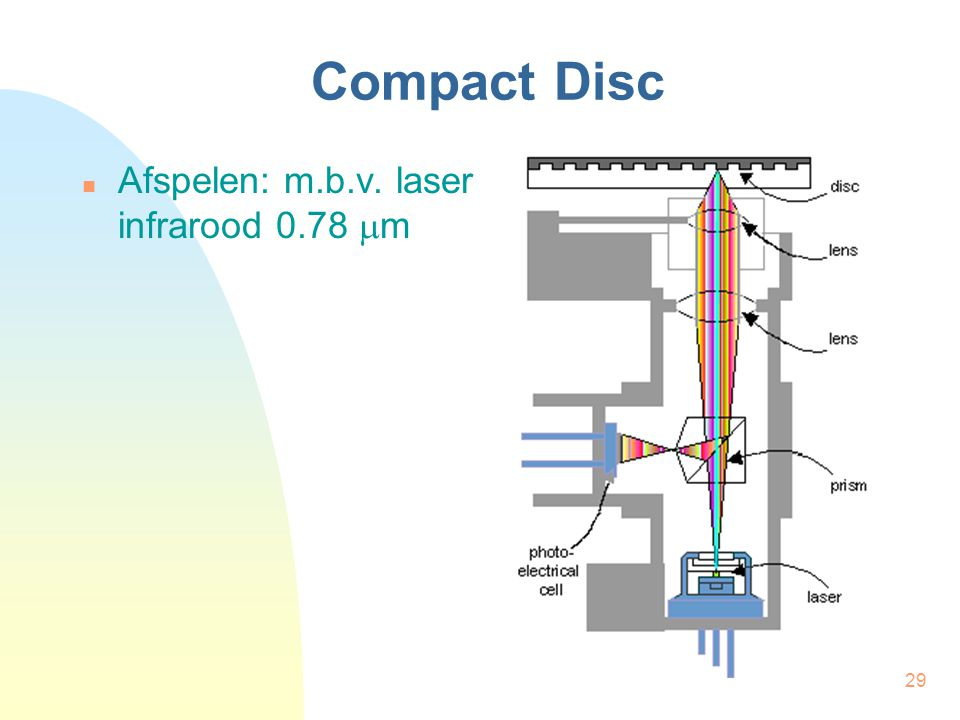 29 Compact Disc Afspelen: m.b.v. laser infrarood 0.78  m