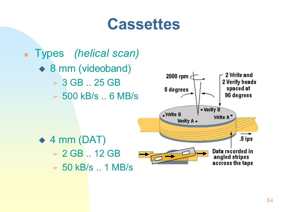 54 Cassettes Types (helical scan)  8 mm (videoband)  3 GB..