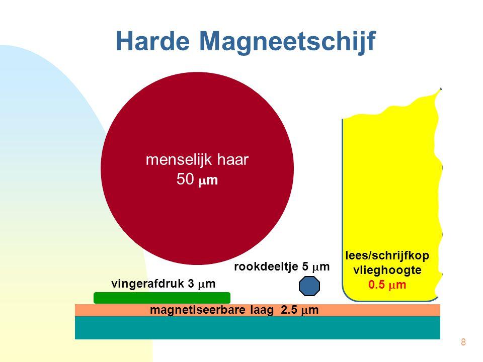 8 Harde Magneetschijf menselijk haar 50  m rookdeeltje 5  m vingerafdruk 3  m magnetiseerbare laag 2.5  m lees/schrijfkop vlieghoogte 0.5  m