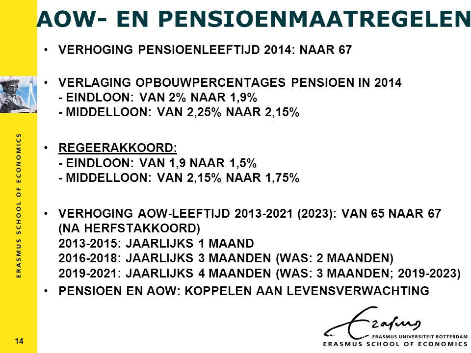 AOW- EN PENSIOENMAATREGELEN VERHOGING PENSIOENLEEFTIJD 2014: NAAR 67 VERLAGING OPBOUWPERCENTAGES PENSIOEN IN 2014 - EINDLOON: VAN 2% NAAR 1,9% - MIDDELLOON: VAN 2,25% NAAR 2,15% REGEERAKKOORD: - EINDLOON: VAN 1,9 NAAR 1,5% - MIDDELLOON: VAN 2,15% NAAR 1,75% VERHOGING AOW-LEEFTIJD 2013-2021 (2023): VAN 65 NAAR 67 (NA HERFSTAKKOORD) 2013-2015: JAARLIJKS 1 MAAND 2016-2018: JAARLIJKS 3 MAANDEN (WAS: 2 MAANDEN) 2019-2021: JAARLIJKS 4 MAANDEN (WAS: 3 MAANDEN; 2019-2023) PENSIOEN EN AOW: KOPPELEN AAN LEVENSVERWACHTING 14