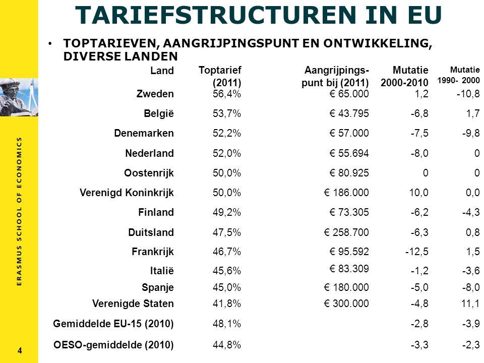 TARIEFSTRUCTUREN IN EU 4 LandToptarief (2011) Aangrijpings- punt bij (2011) Mutatie 2000-2010 Mutatie 1990- 2000 Zweden56,4%€ 65.0001,2-10,8 België53,7%€ 43.795-6,81,7 Denemarken52,2%€ 57.000-7,5-9,8 Nederland52,0%€ 55.694-8,00 Oostenrijk50,0%€ 80.92500 Verenigd Koninkrijk50,0%€ 186.00010,00,0 Finland49,2%€ 73.305-6,2-4,3 Duitsland47,5%€ 258.700-6,30,8 Frankrijk46,7%€ 95.592-12,51,5 Italië45,6% € 83.309 -1,2-3,6 Spanje Verenigde Staten 45,0% 41,8% € 180.000 € 300.000 -5,0 -4,8 -8,0 11,1 Gemiddelde EU-15 (2010)48,1% -2,8-3,9 OESO-gemiddelde (2010)44,8% -3,3-2,3 TOPTARIEVEN, AANGRIJPINGSPUNT EN ONTWIKKELING, DIVERSE LANDEN