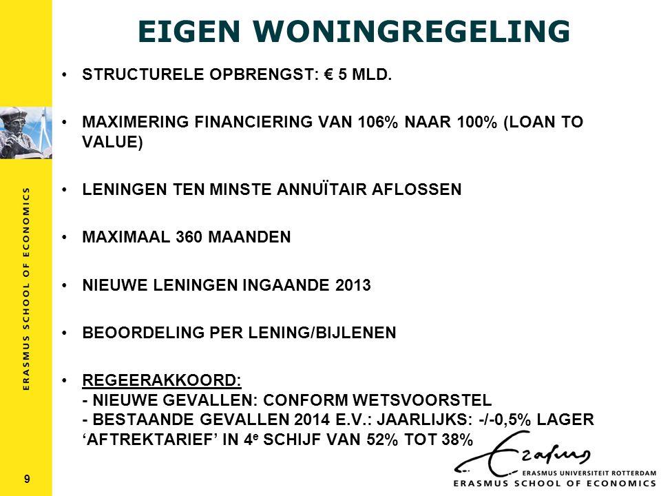 EIGEN WONINGREGELING STRUCTURELE OPBRENGST: € 5 MLD.