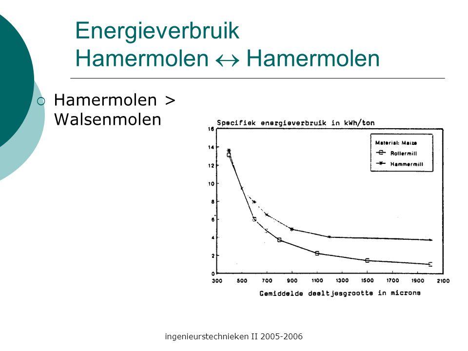 ingenieurstechnieken II 2005-2006 Energieverbruik Hamermolen  Hamermolen  Hamermolen > Walsenmolen