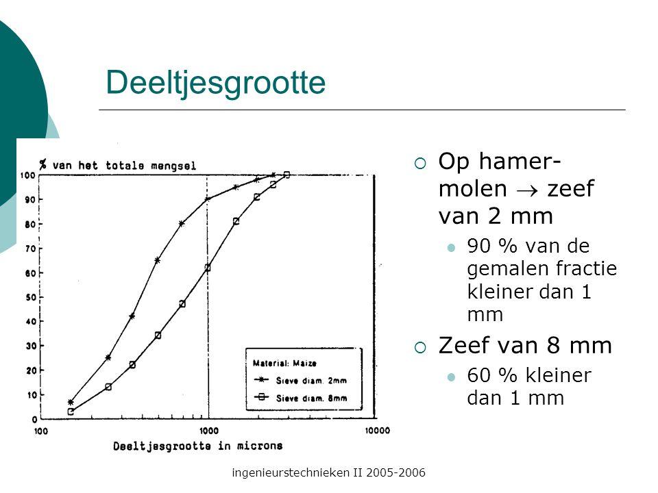 ingenieurstechnieken II 2005-2006 Deeltjesgrootte  Op hamer- molen  zeef van 2 mm 90 % van de gemalen fractie kleiner dan 1 mm  Zeef van 8 mm 60 % kleiner dan 1 mm