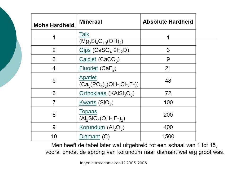 ingenieurstechnieken II 2005-2006 Mohs Hardheid MineraalAbsolute Hardheid 1 Talk (Mg 3 Si 4 O 10 (OH) 2 ) 1 2GipsGips (CaSO 4 ·2H 2 O)3 3CalcietCalciet (CaCO 3 )9 4FluorietFluoriet (CaF 2 )21 5 Apatiet (Ca 5 (PO 4 ) 3 (OH-,Cl-,F-)) 48 6OrthoklaasOrthoklaas (KAlSi 3 O 8 )72 7KwartsKwarts (SiO 2 )100 8 Topaas (Al 2 SiO 4 (OH-,F-) 2 ) 200 9KorundumKorundum (Al 2 O 3 )400 10DiamantDiamant (C)1500 Men heeft de tabel later wat uitgebreid tot een schaal van 1 tot 15, vooral omdat de sprong van korundum naar diamant wel erg groot was.