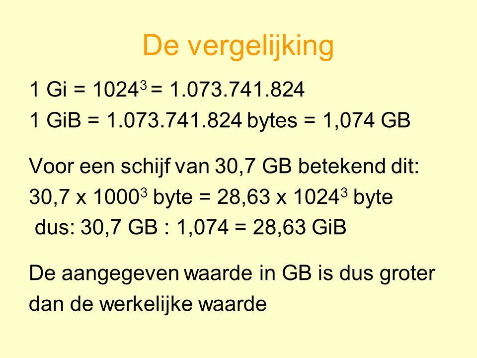 De vergelijking 1 Gi = 1024 3 = 1.073.741.824 1 GiB = 1.073.741.824 bytes = 1,074 GB Voor een schijf van 30,7 GB betekend dit: 30,7 x 1000 3 byte = 28