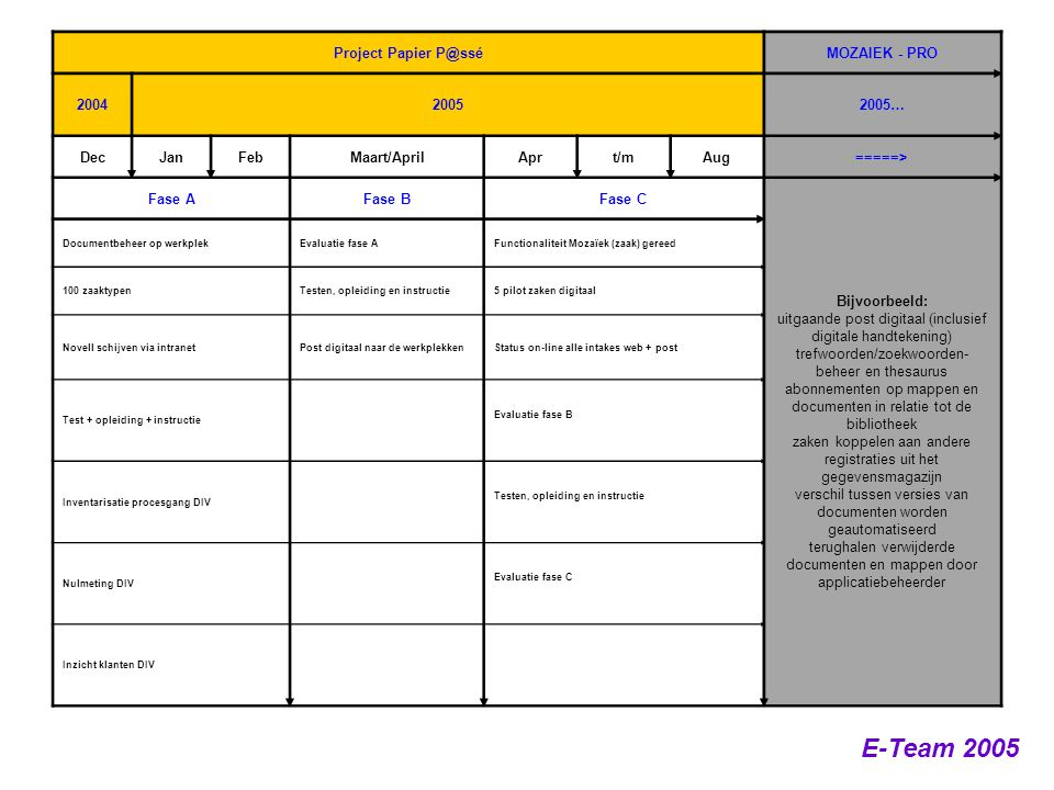 E-Team 2005 Project Papier P@sséMOZAIEK - PRO 200420052005… DecJanFebMaart/AprilAprt/mAug=====> Fase AFase BFase C Bijvoorbeeld: uitgaande post digita