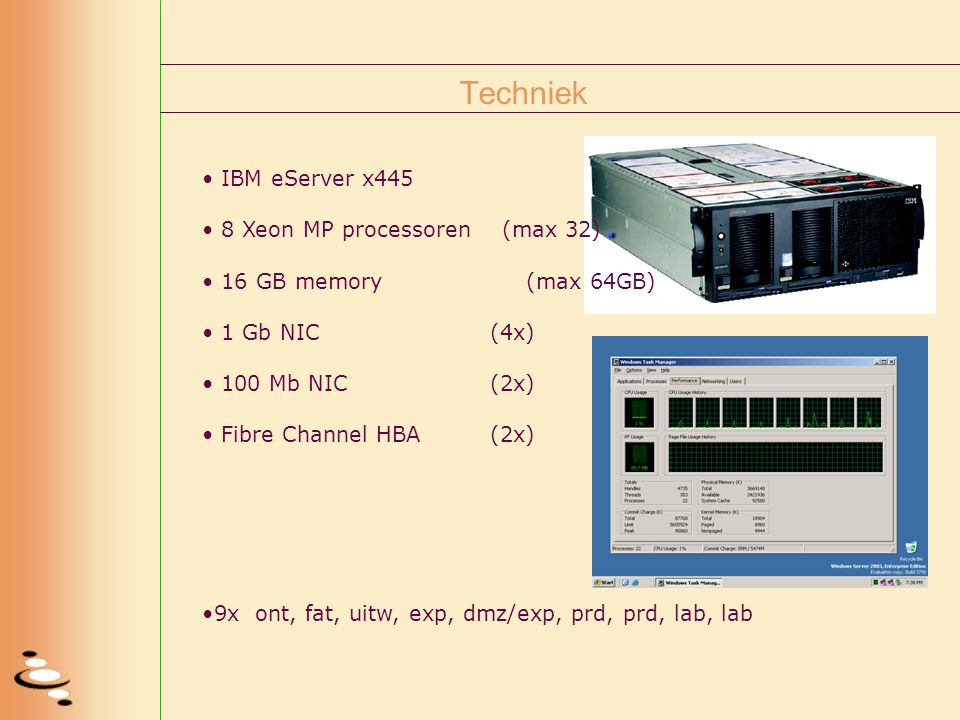 Techniek IBM eServer x445 8 Xeon MP processoren (max 32) 16 GB memory (max 64GB) 1 Gb NIC(4x) 100 Mb NIC(2x) Fibre Channel HBA(2x) 9x ont, fat, uitw, exp, dmz/exp, prd, prd, lab, lab