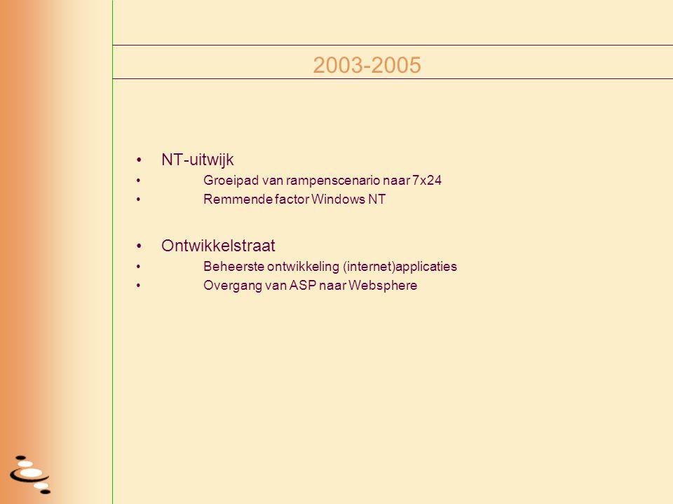 2003-2005 NT-uitwijk Groeipad van rampenscenario naar 7x24 Remmende factor Windows NT Ontwikkelstraat Beheerste ontwikkeling (internet)applicaties Ove