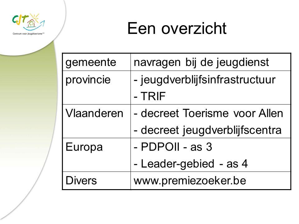 Een overzicht gemeentenavragen bij de jeugdienst provincie- jeugdverblijfsinfrastructuur - TRIF Vlaanderen- decreet Toerisme voor Allen - decreet jeug