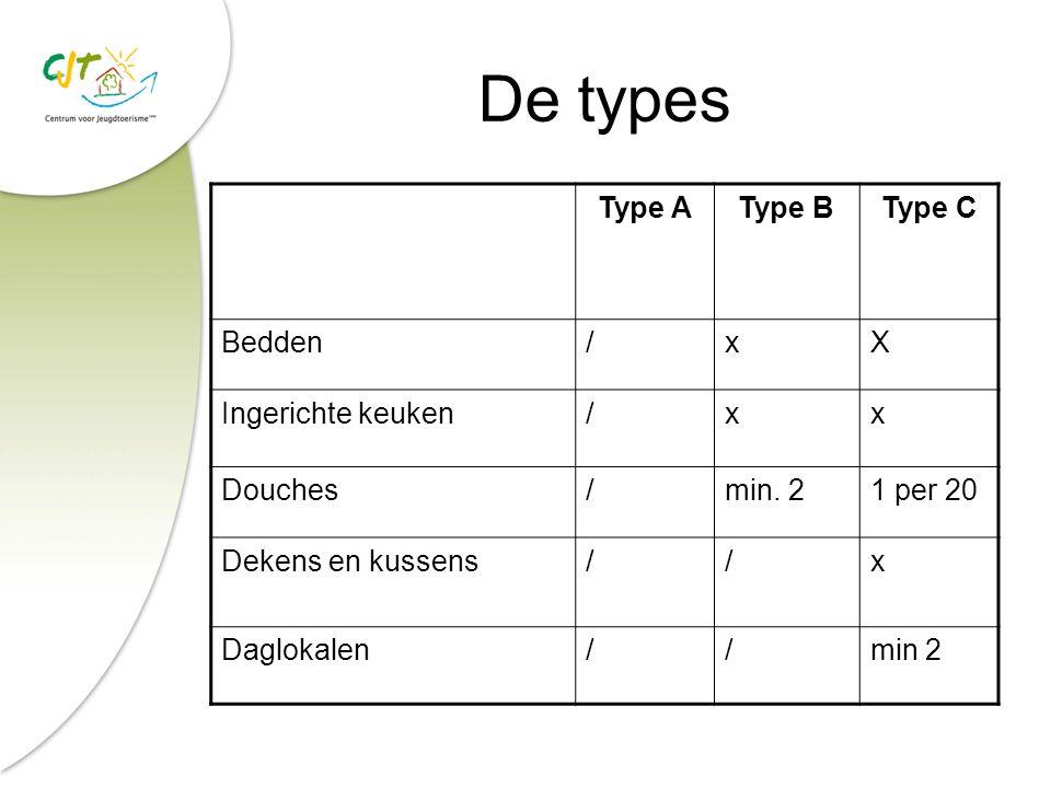 De types Type AType BType C Bedden/xX Ingerichte keuken/xx Douches/min.