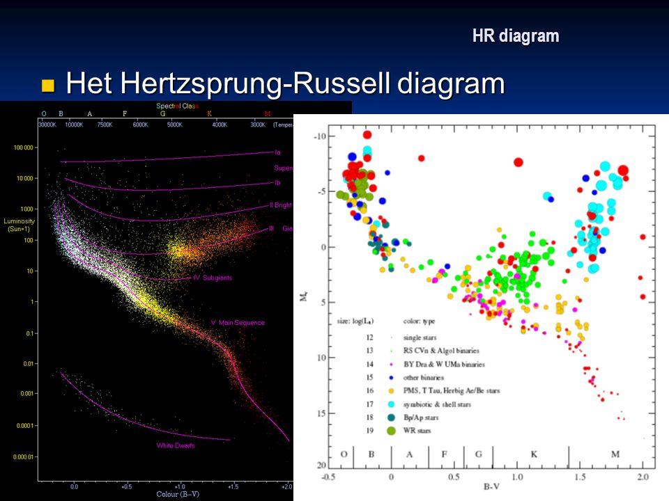 HR diagram Het Hertzsprung-Russell diagram Het Hertzsprung-Russell diagram