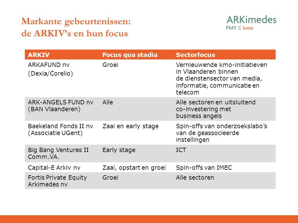 Markante gebeurtenissen: de ARKIV's en hun focus ARKIVFocus qua stadiaSectorfocus ARKAFUND nv (Dexia/Corelio) GroeiVernieuwende kmo-initiatieven in Vl