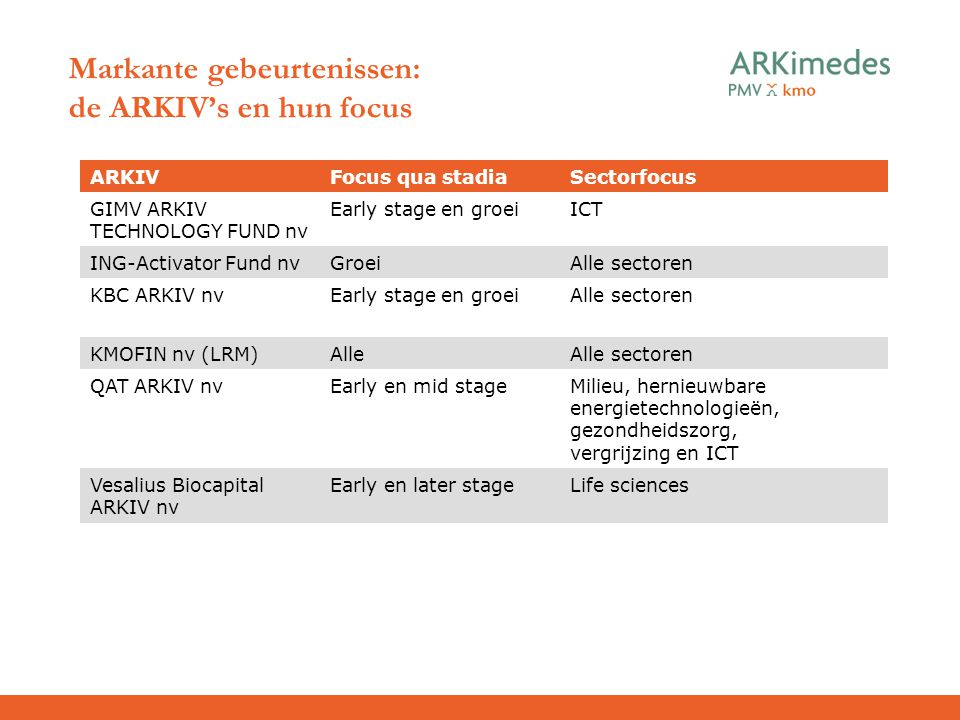 Markante gebeurtenissen: de ARKIV's en hun focus ARKIVFocus qua stadiaSectorfocus GIMV ARKIV TECHNOLOGY FUND nv Early stage en groeiICT ING-Activator