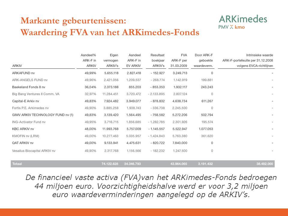 De financieel vaste activa (FVA)van het ARKimedes-Fonds bedroegen 44 miljoen euro. Voorzichtigheidshalve werd er voor 3,2 miljoen euro waardeverminder