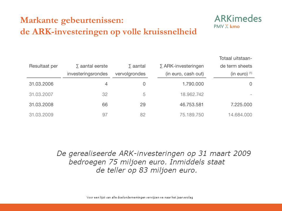 Markante gebeurtenissen: de ARK-investeringen op volle kruissnelheid Voor een lijst van alle doelondernemingen verwijzen we naar het jaarverslag De ge