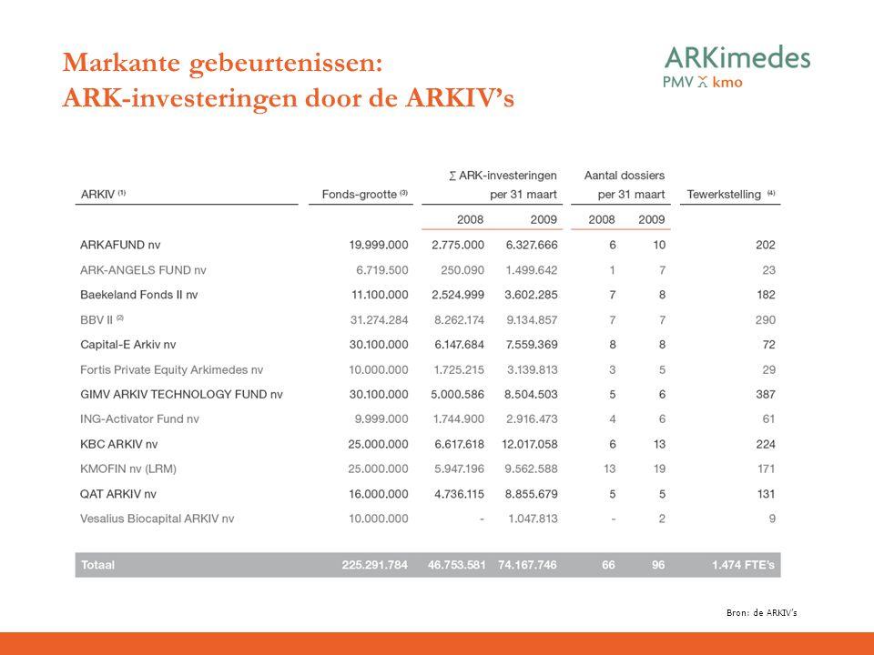 Markante gebeurtenissen: ARK-investeringen door de ARKIV's Bron: de ARKIV's