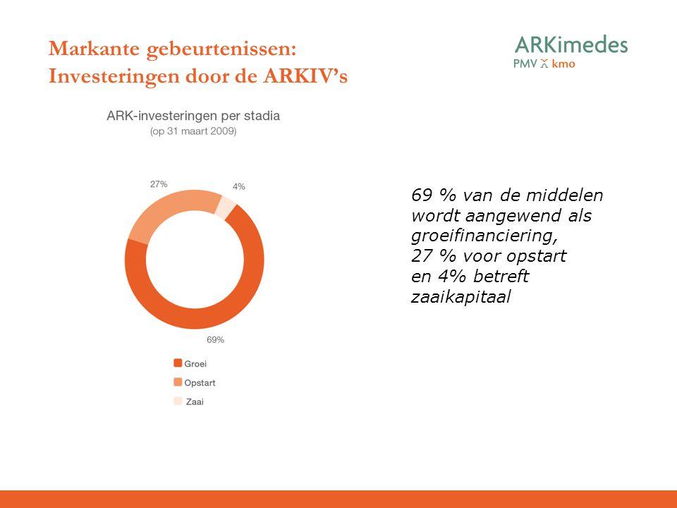 Markante gebeurtenissen: Investeringen door de ARKIV's 69 % van de middelen wordt aangewend als groeifinanciering, 27 % voor opstart en 4% betreft zaa