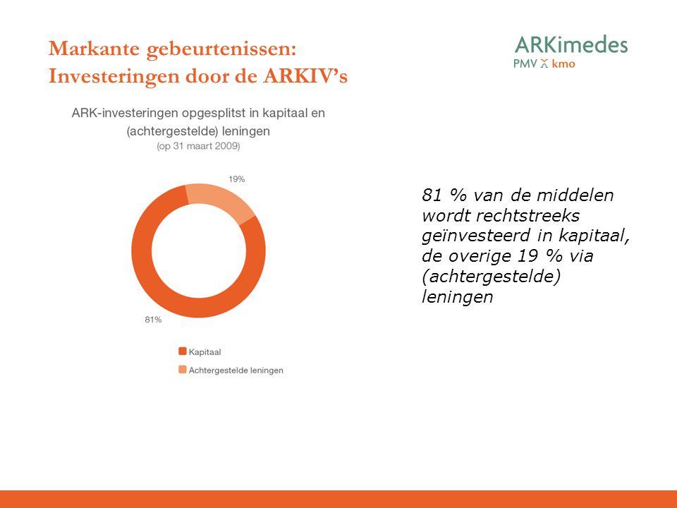 Markante gebeurtenissen: Investeringen door de ARKIV's 81 % van de middelen wordt rechtstreeks geïnvesteerd in kapitaal, de overige 19 % via (achterge