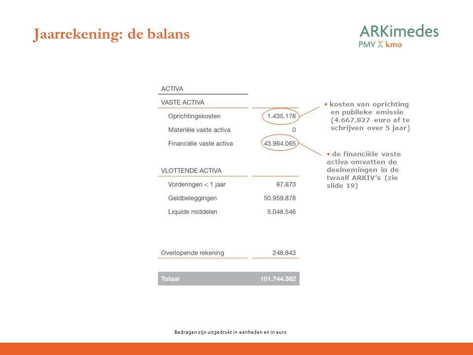 Jaarrekening: de balans Bedragen zijn uitgedrukt in eenheden en in euro kosten van oprichting en publieke emissie (4.667.827 euro af te schrijven over