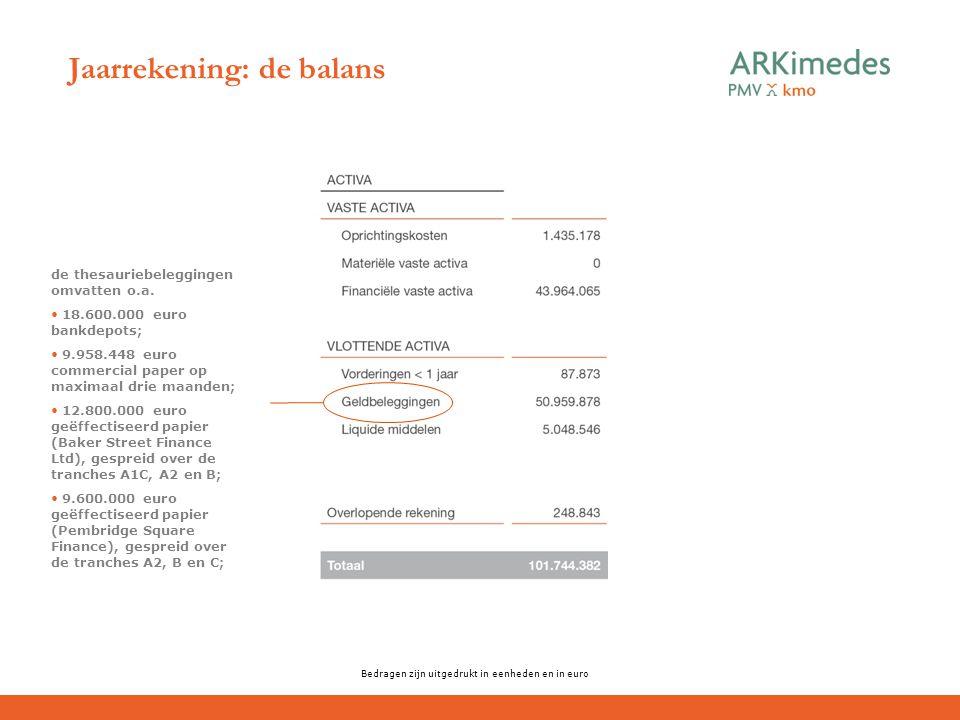 Jaarrekening: de balans Bedragen zijn uitgedrukt in eenheden en in euro de thesauriebeleggingen omvatten o.a. 18.600.000 euro bankdepots; 9.958.448 eu