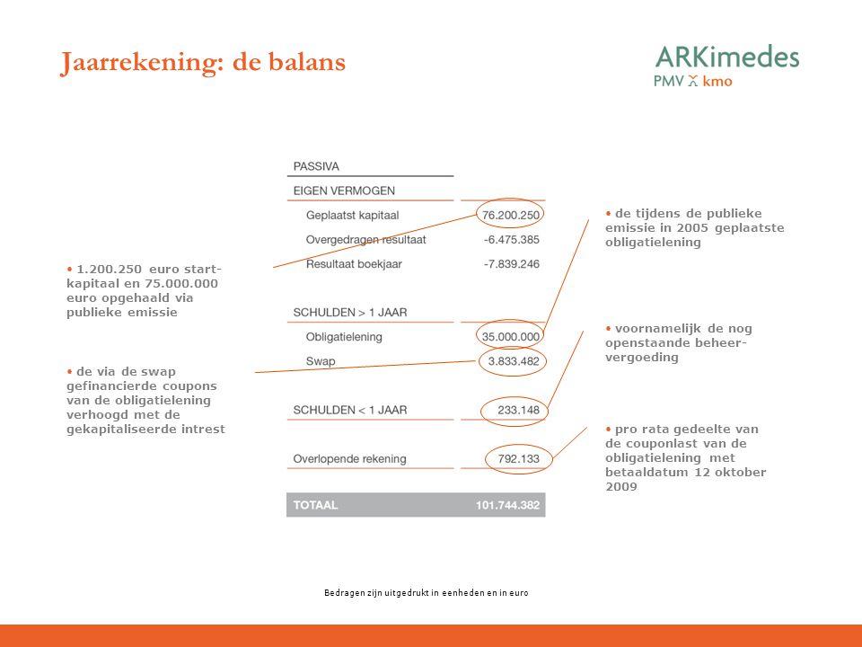 Jaarrekening: de balans Bedragen zijn uitgedrukt in eenheden en in euro pro rata gedeelte van de couponlast van de obligatielening met betaaldatum 12