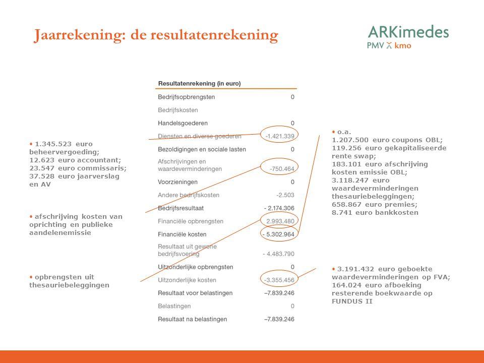 Jaarrekening: de resultatenrekening 3.191.432 euro geboekte waardeverminderingen op FVA; 164.024 euro afboeking resterende boekwaarde op FUNDUS II o.a
