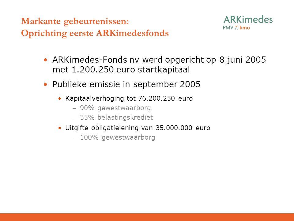 Markante gebeurtenissen: Oprichting eerste ARKimedesfonds ARKimedes-Fonds nv werd opgericht op 8 juni 2005 met 1.200.250 euro startkapitaal Publieke e