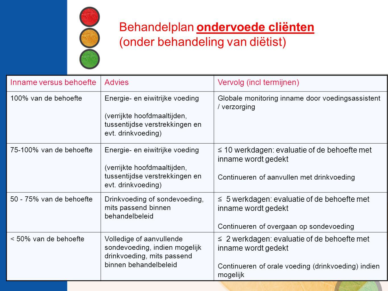 Inname versus behoefteAdviesVervolg (incl termijnen) 100% van de behoefteEnergie- en eiwitrijke voeding (verrijkte hoofdmaaltijden, tussentijdse verst