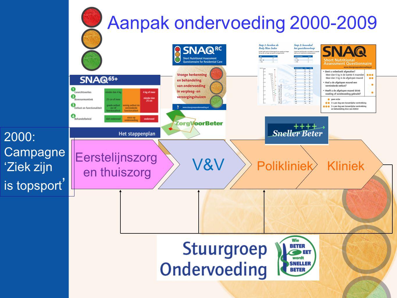 Aanpak ondervoeding 2000-2009 V&V Polikliniek Kliniek Eerstelijnszorg en thuiszorg 2000: Campagne 'Ziek zijn is topsport '
