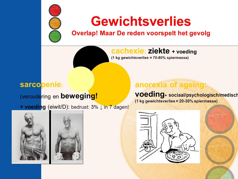 anorexia of ageing: voeding + sociaal/psychologisch/medisch (1 kg gewichtsverlies = 20-30% spiermassa) cachexie : ziekte + voeding (1 kg gewichtsverli