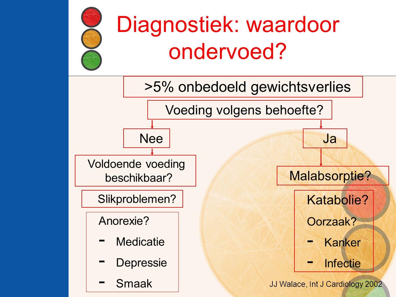 Diagnostiek: waardoor ondervoed? >5% onbedoeld gewichtsverlies Voeding volgens behoefte? NeeJa Voldoende voeding beschikbaar? Slikproblemen? Anorexie?