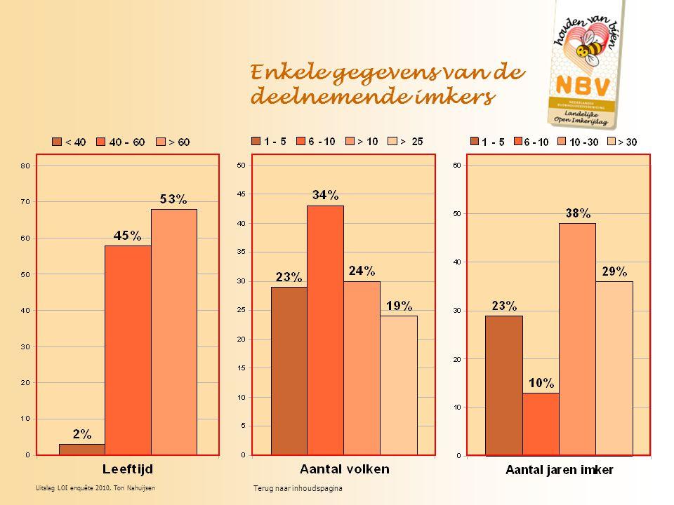 Uitslag LOI enquête 2010, Ton Nahuijsen Enkele gegevens van de deelnemende imkers Terug naar inhoudspagina
