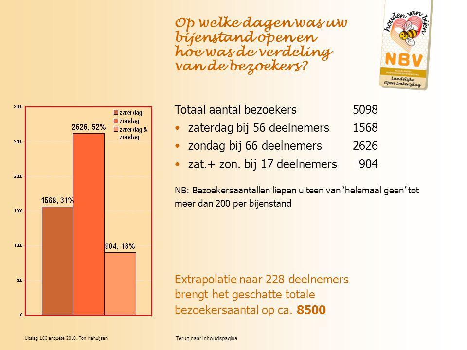 Uitslag LOI enquête 2010, Ton Nahuijsen Op welke dagen was uw bijenstand open en hoe was de verdeling van de bezoekers? Totaal aantal bezoekers5098 za