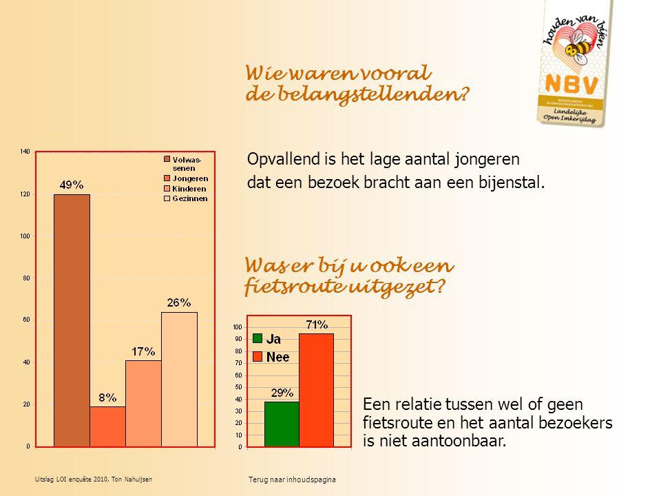 Uitslag LOI enquête 2010, Ton Nahuijsen Opvallend is het lage aantal jongeren dat een bezoek bracht aan een bijenstal. Wie waren vooral de belangstell