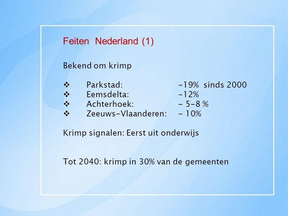 Feiten Nederland (1) Bekend om krimp  Parkstad: -19% sinds 2000  Eemsdelta: -12%  Achterhoek: - 5-8 %  Zeeuws-Vlaanderen: - 10% Krimp signalen: Ee