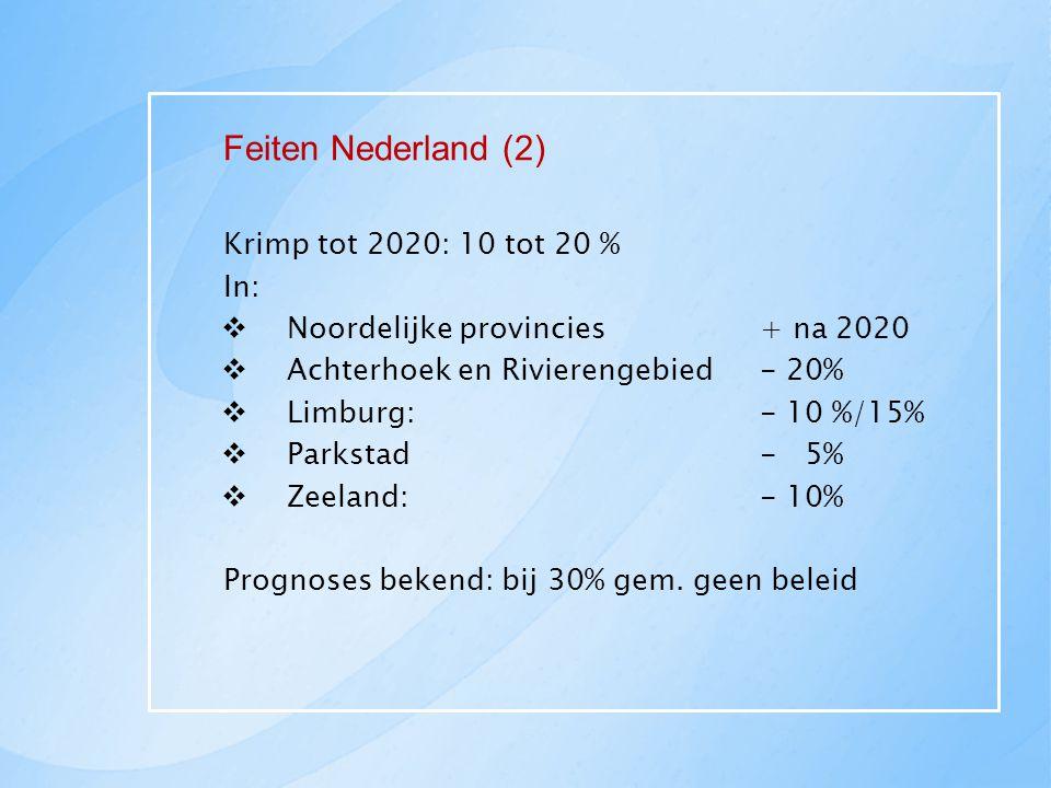Feiten Nederland (2) Krimp tot 2020: 10 tot 20 % In:  Noordelijke provincies + na 2020  Achterhoek en Rivierengebied - 20%  Limburg: - 10 %/15%  P
