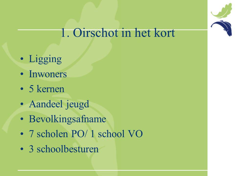 1. Oirschot in het kort Ligging Inwoners 5 kernen Aandeel jeugd Bevolkingsafname 7 scholen PO/ 1 school VO 3 schoolbesturen