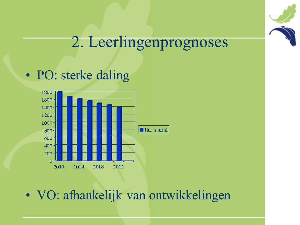 2. Leerlingenprognoses PO: sterke daling VO: afhankelijk van ontwikkelingen