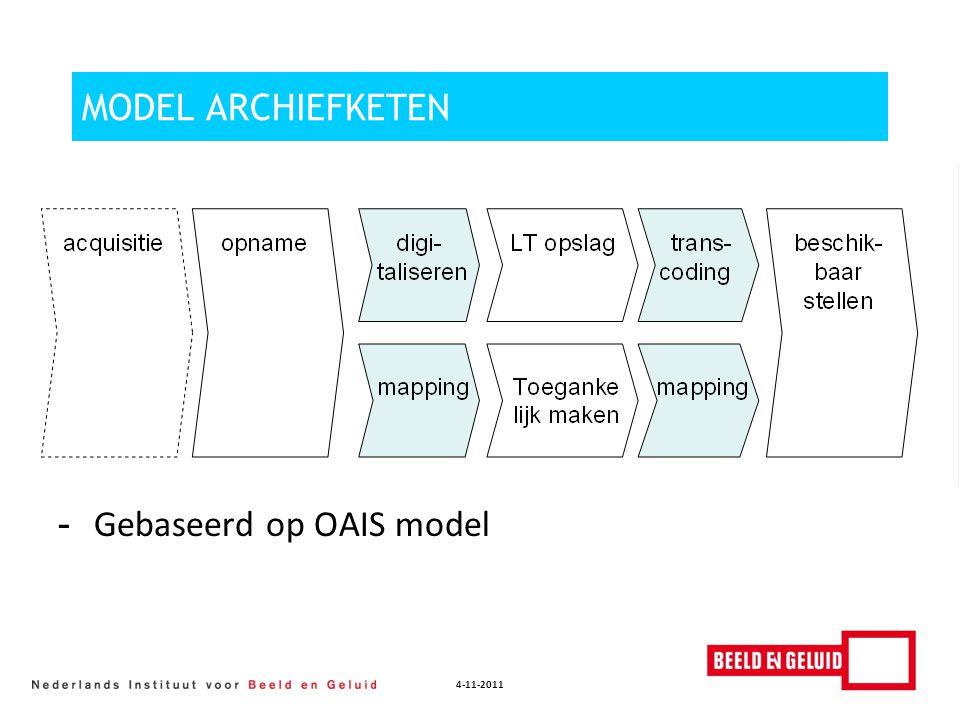 4-11-2011 MODEL ARCHIEFKETEN - Gebaseerd op OAIS model