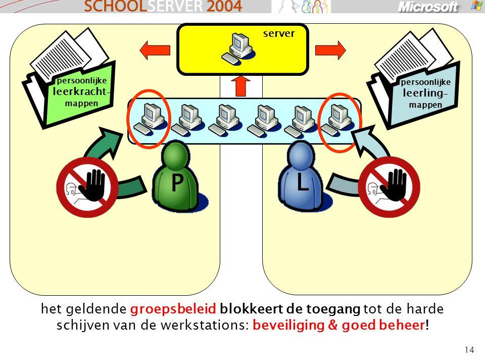 14 het geldende groepsbeleid blokkeert de toegang tot de harde schijven van de werkstations: beveiliging & goed beheer! server L P persoonlijke leerkr