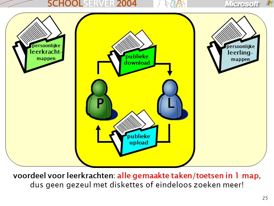 25 voordeel voor leerkrachten: alle gemaakte taken/toetsen in 1 map, dus geen gezeul met diskettes of eindeloos zoeken meer! publieke download publiek