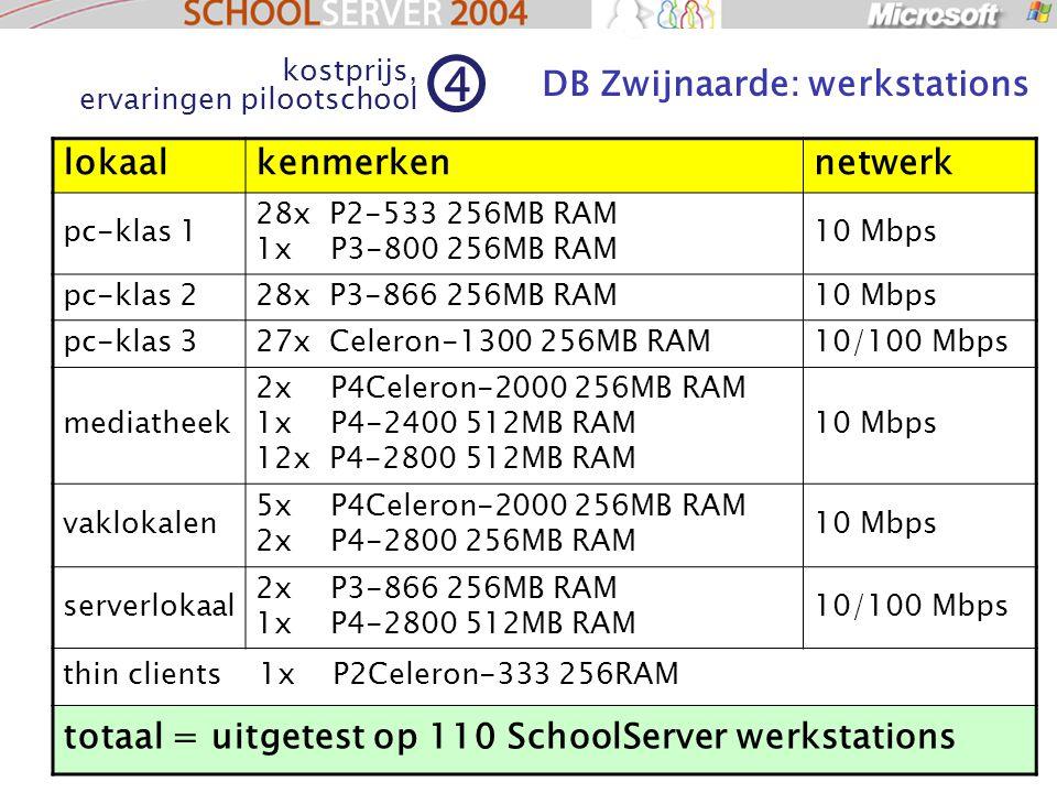 65 lokaalkenmerkennetwerk pc-klas 1 28x P2-533 256MB RAM 1x P3-800 256MB RAM 10 Mbps pc-klas 228x P3-866 256MB RAM10 Mbps pc-klas 327x Celeron-1300 256MB RAM10/100 Mbps mediatheek 2x P4Celeron-2000 256MB RAM 1x P4-2400 512MB RAM 12x P4-2800 512MB RAM 10 Mbps vaklokalen 5x P4Celeron-2000 256MB RAM 2x P4-2800 256MB RAM 10 Mbps serverlokaal 2x P3-866 256MB RAM 1x P4-2800 512MB RAM 10/100 Mbps thin clients 1x P2Celeron-333 256RAM totaal = uitgetest op 110 SchoolServer werkstations DB Zwijnaarde: werkstations kostprijs, ervaringen pilootschool 4