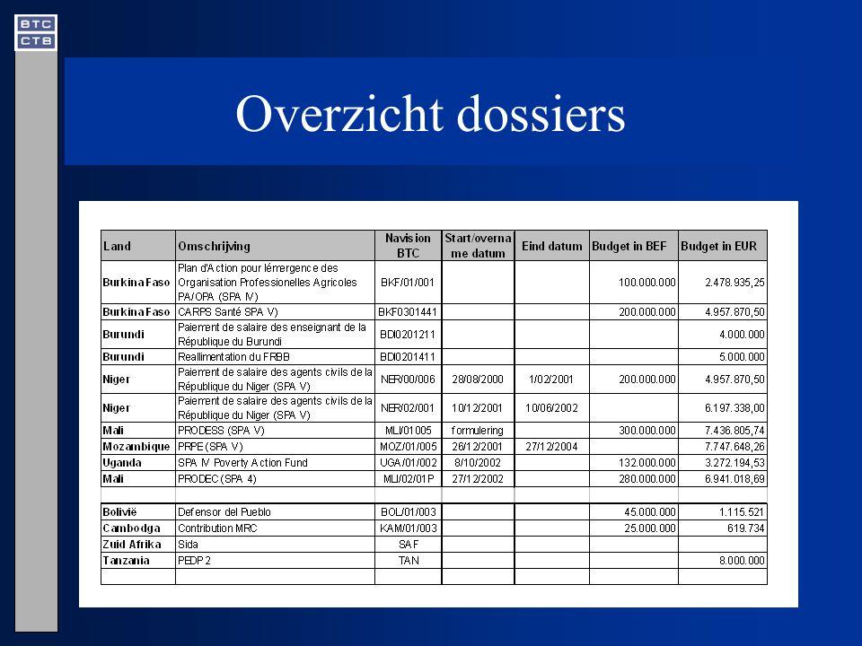 Voorbeeld 1 : PRPE/Health - Mozambique hulp aan het Ministerie van het Plan en Financiën om de value for money - analyse te organiseren –advies over specifieke referentietermen voor de value for money -analyse –hulp bij de keuze van het auditkantoor, de verwezenlijkingen in de driemaandelijkse verslagen volgen; de verslagen van de partners analyseren en evalueren; de (maandelijkse) externe controle volgen, analyseren en evalueren; –maandelijkse vergaderingen en overleg –de rapportering van de value for money analyseren handtekeningsbevoegdheid waarnemen op gezamelijke rekening met MPF/DNT –samen met het MPF/DNT zorgen voor het vrijmaken van de middelen nadat de betalingsopdracht gegeven is door MPF/DNCP –samen met het MPF/DNT zorgen voor het stijven van de gezamenlijke rekening