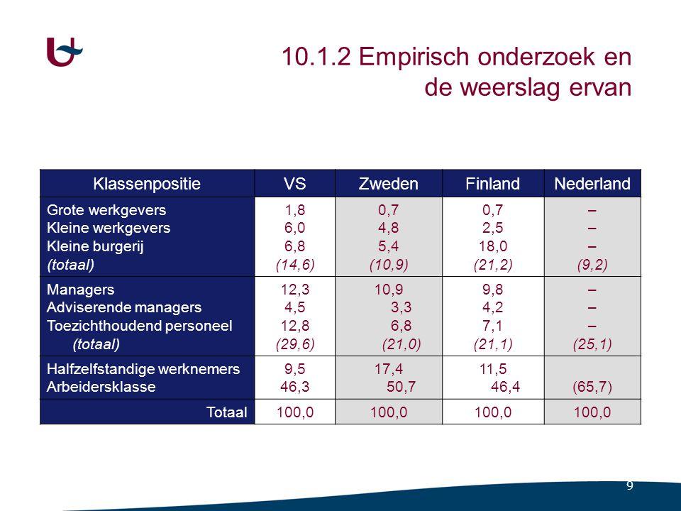 9 KlassenpositieVSZwedenFinlandNederland Grote werkgevers Kleine werkgevers Kleine burgerij (totaal) 1,8 6,0 6,8 (14,6) 0,7 4,8 5,4 (10,9) 0,7 2,5 18,0 (21,2) – (9,2) Managers Adviserende managers Toezichthoudend personeel (totaal) 12,3 4,5 12,8 (29,6) 10,9 3,3 6,8 (21,0) 9,8 4,2 7,1 (21,1) – (25,1) Halfzelfstandige werknemers Arbeidersklasse 9,5 46,3 17,4 50,7 11,5 46,4(65,7) Totaal100,0 10.1.2 Empirisch onderzoek en de weerslag ervan