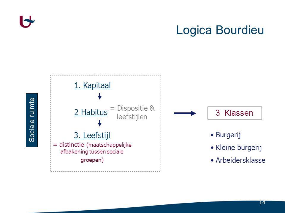 14 Logica Bourdieu Sociale ruimte 1. Kapitaal 2 Habitus = Dispositie & leefstijlen 3. Leefstijl = distinctie (maatschappelijke afbakening tussen socia